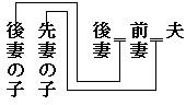 家系図の線 先妻・後妻