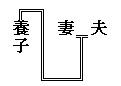 家系図の線 養子縁組